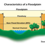 Floodplains in Falls Church